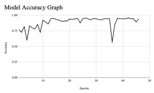 ModelAccuracy
